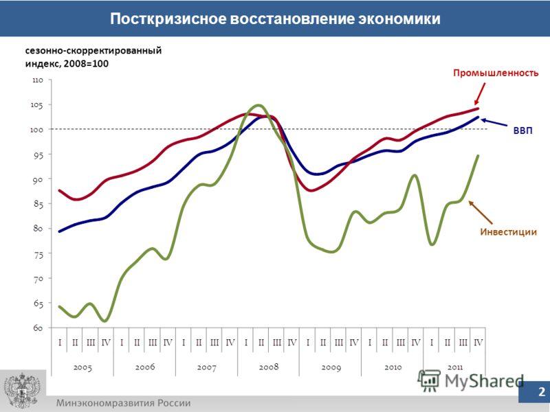 Посткризисное восстановление экономики 2 ВВП сезонно-скорректированный индекс, 2008=100 Промышленность Инвестиции