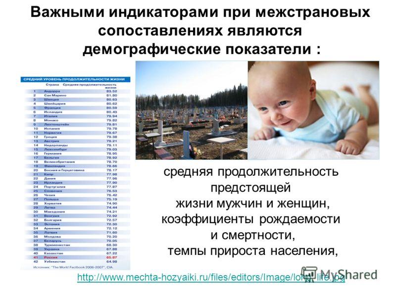 средняя продолжительность предстоящей жизни мужчин и женщин, коэффициенты рождаемости и смертности, темпы прироста населения, Важными индикаторами при межстрановых сопоставлениях являются демографические показатели : http://www.mechta-hozyaiki.ru/fil