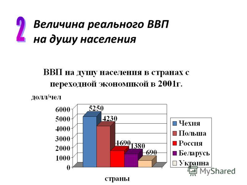 на душу населения