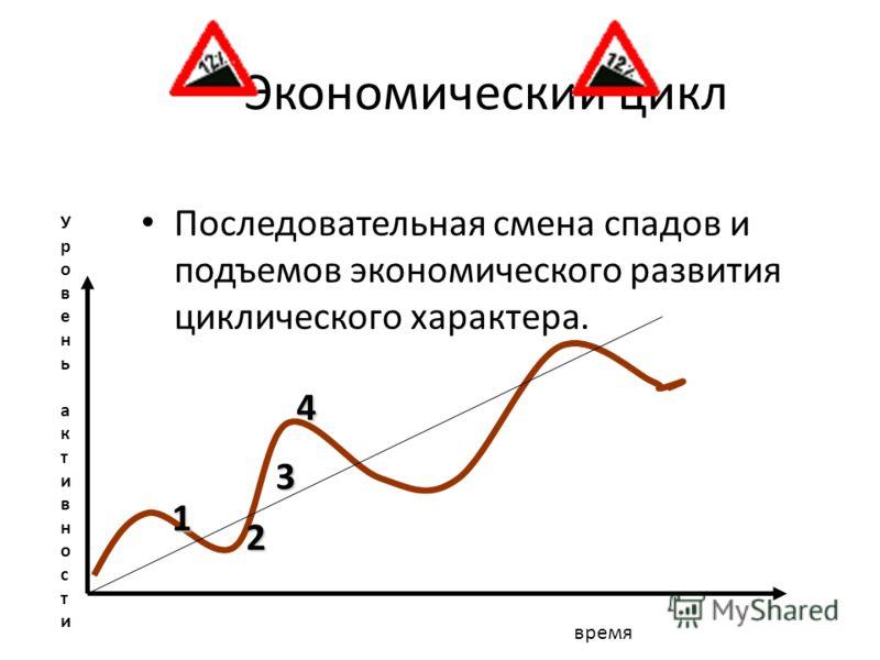Экономический цикл Последовательная смена спадов и подъемов экономического развития циклического характера. Уровень активностиУровень активности время 1 2 3 4
