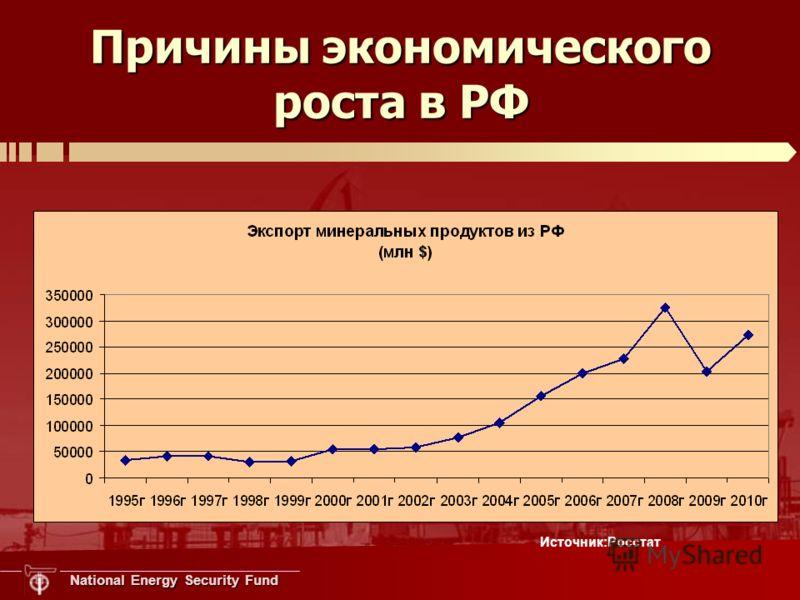 National Energy Security Fund Причины экономического роста в РФ Источник:Росстат