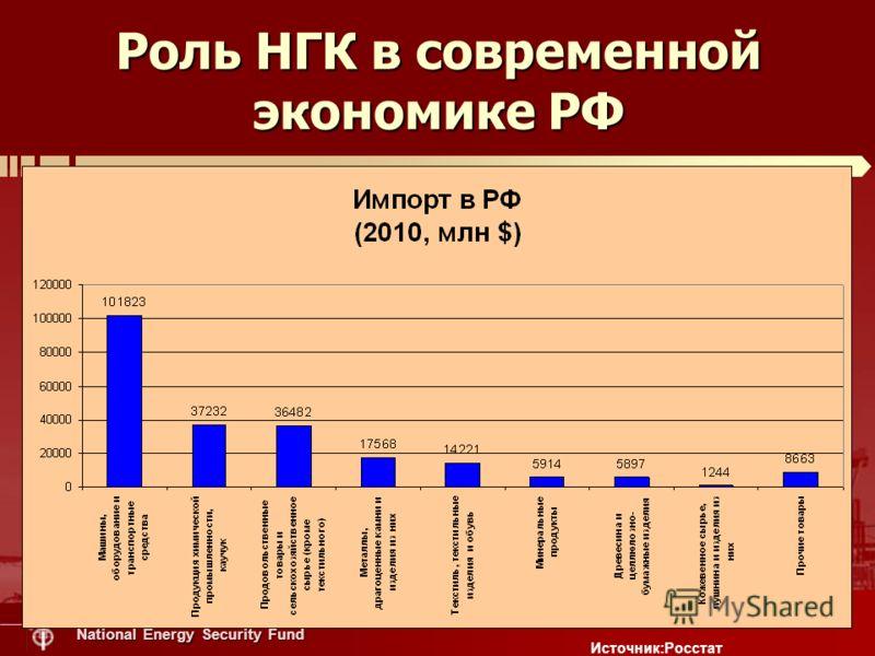 National Energy Security Fund Роль НГК в современной экономике РФ Источник:Росстат