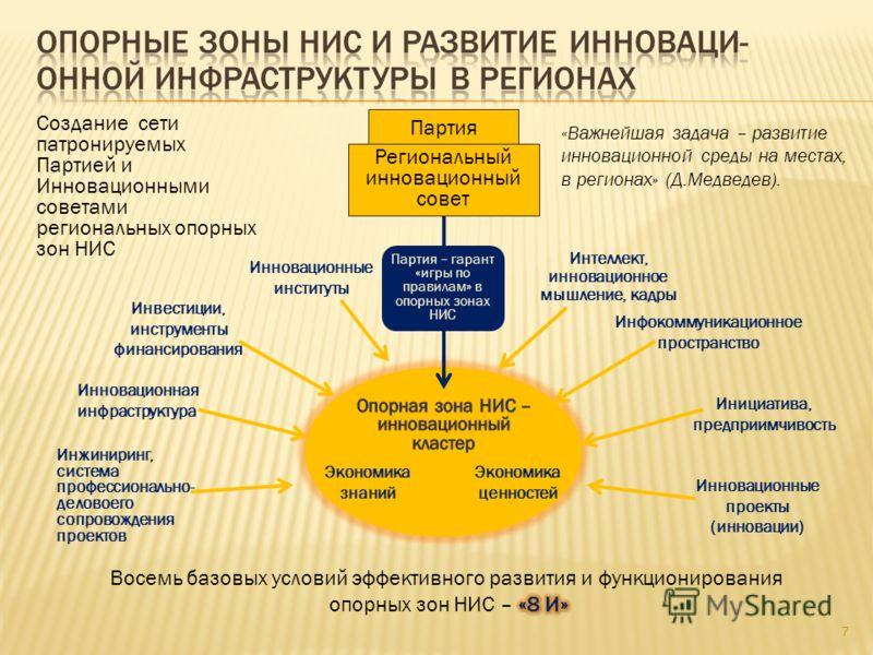 7 «Важнейшая задача – развитие инновационной среды на местах, в регионах» (Д.Медведев). Создание сети патронируемых Партией и Инновационными советами региональных опорных зон НИС Экономика знаний Экономика ценностей Инновационная инфраструктура Иннов