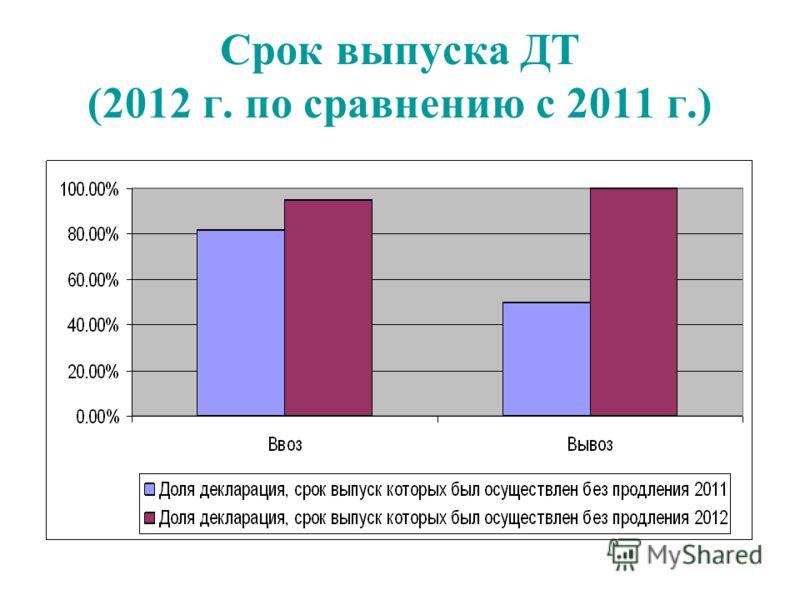 Срок выпуска ДТ (2012 г. по сравнению с 2011 г.)