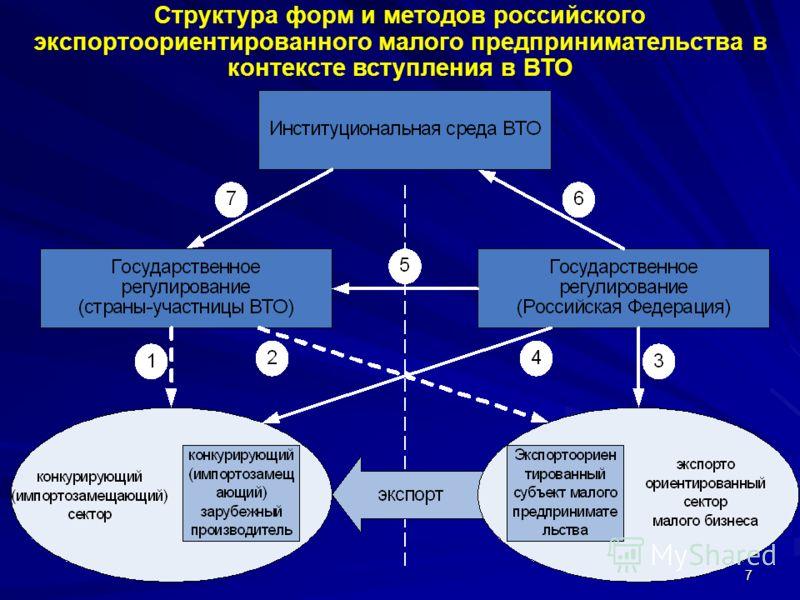 7 Структура форм и методов российского экспортоориентированного малого предпринимательства в контексте вступления в ВТО