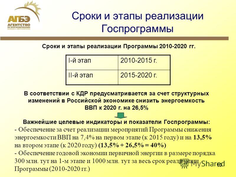10 Сроки и этапы реализации Госпрограммы Сроки и этапы реализации Программы 2010-2020 гг. I-й этап2010-2015 г. II-й этап2015-2020 г. В соответствии с КДР предусматривается за счет структурных изменений в Российской экономике снизить энергоемкость ВВП