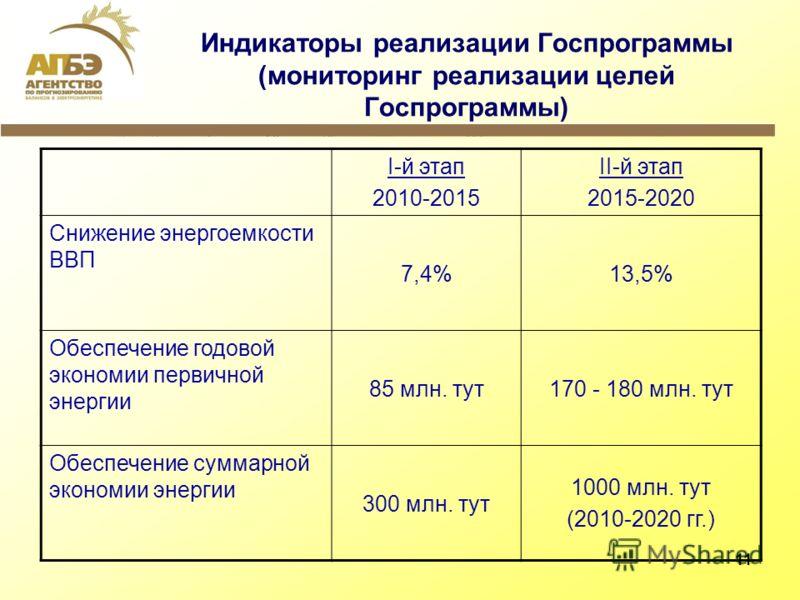 11 Индикаторы реализации Госпрограммы (мониторинг реализации целей Госпрограммы) I-й этап 2010-2015 II-й этап 2015-2020 Снижение энергоемкости ВВП 7,4%13,5% Обеспечение годовой экономии первичной энергии 85 млн. тут170 - 180 млн. тут Обеспечение сумм