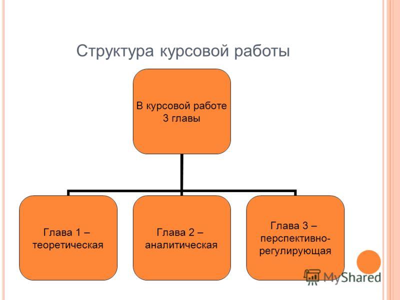 Структура курсовой работы В курсовой работе 3 главы Глава 1 – теоретическая Глава 2 – аналитическая Глава 3 – перспективно- регулирующая