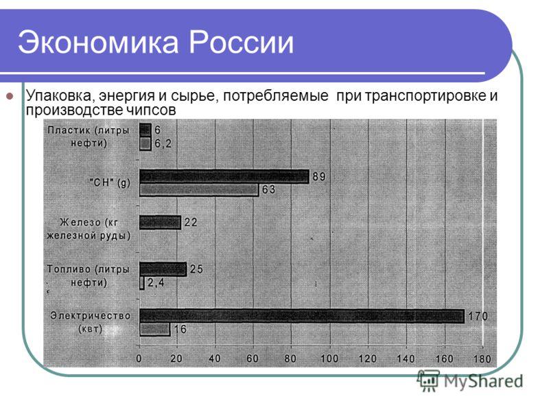 Экономика России Упаковка, энергия и сырье, потребляемые при транспортировке и производстве чипсов