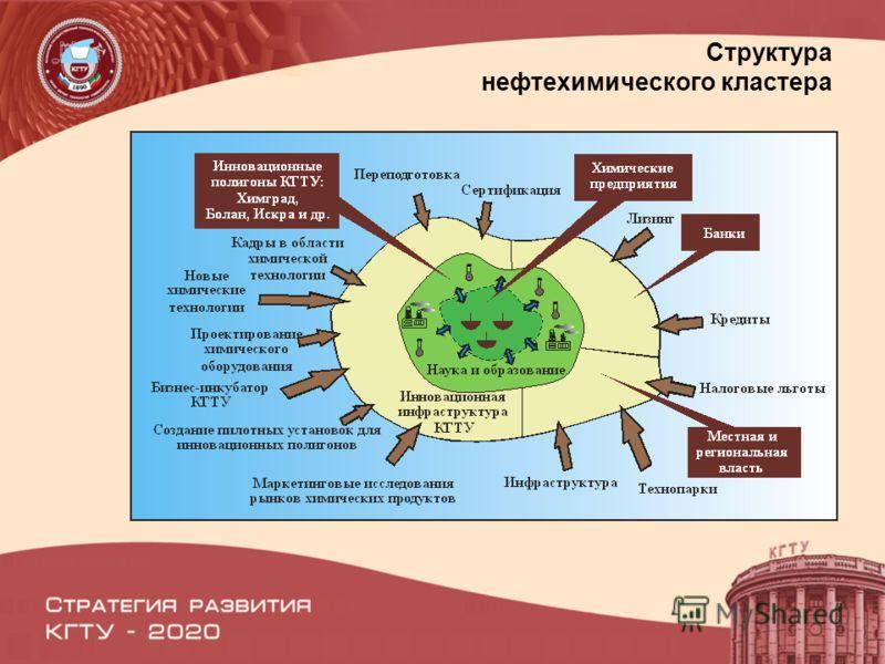 Структура нефтехимического кластера