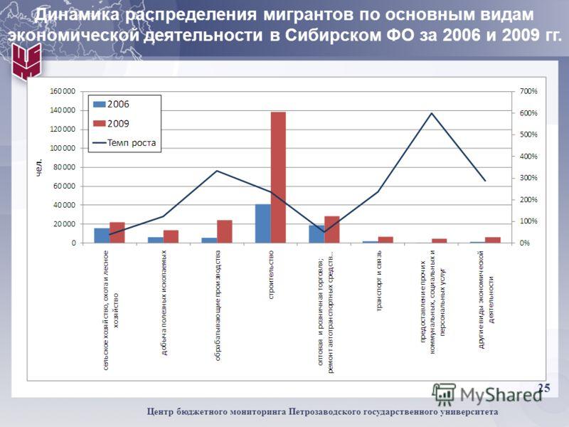 25 Центр бюджетного мониторинга Петрозаводского государственного университета Динамика распределения мигрантов по основным видам экономической деятельности в Сибирском ФО за 2006 и 2009 гг.