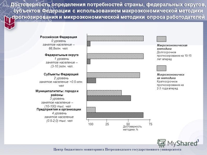 3 Центр бюджетного мониторинга Петрозаводского государственного университета Достоверность определения потребностей страны, федеральных округов, субъектов Федерации с использованием макроэкономической методики прогнозирования и микроэкономической мет