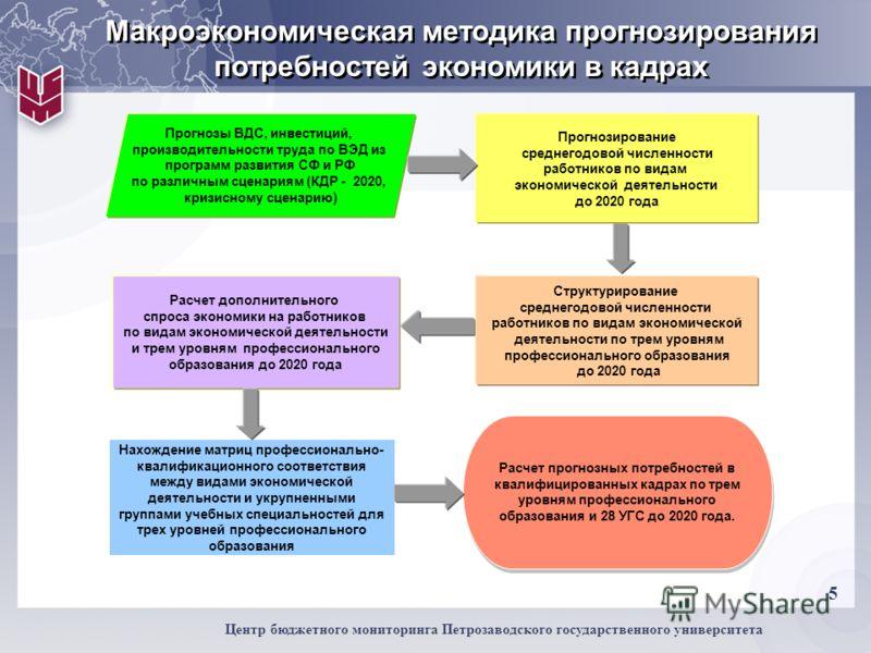 5 Центр бюджетного мониторинга Петрозаводского государственного университета Нахождение матриц профессионально- квалификационного соответствия между видами экономической деятельности и укрупненными группами учебных специальностей для трех уровней про