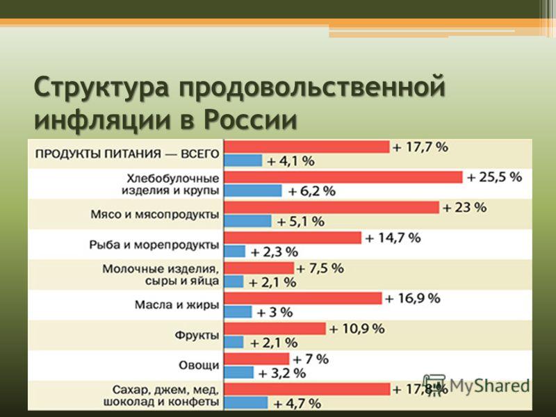 Структура продовольственной инфляции в России