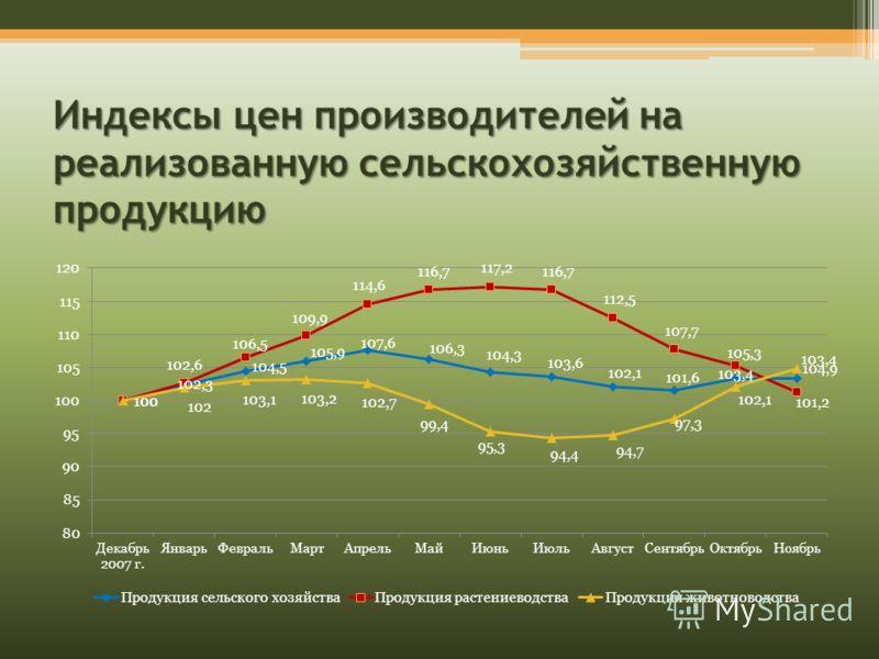 Индексы цен производителей на реализованную сельскохозяйственную продукцию
