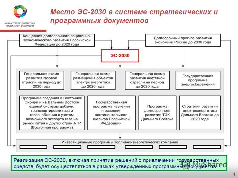 Министр энергетики Российской Федерации Шматко Сергей Иванович Москва, август 2009 г. О проекте Энергетической стратегии России на период до 2030 года (ЭС-2030)