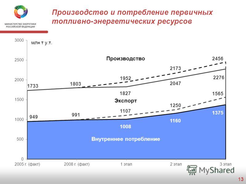 Внешняя энергетическая политика – индикаторы развития 12 Первый этапВторой этапТретий этап Отражение национальных интересов России в формируемой системе функционирования мировых энергетических рынков Преодоление негативных последствий мирового эконом