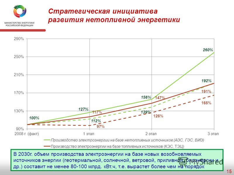 Структура производства и потребления первичных энергоресурсов 14 ПроизводствоПотребление