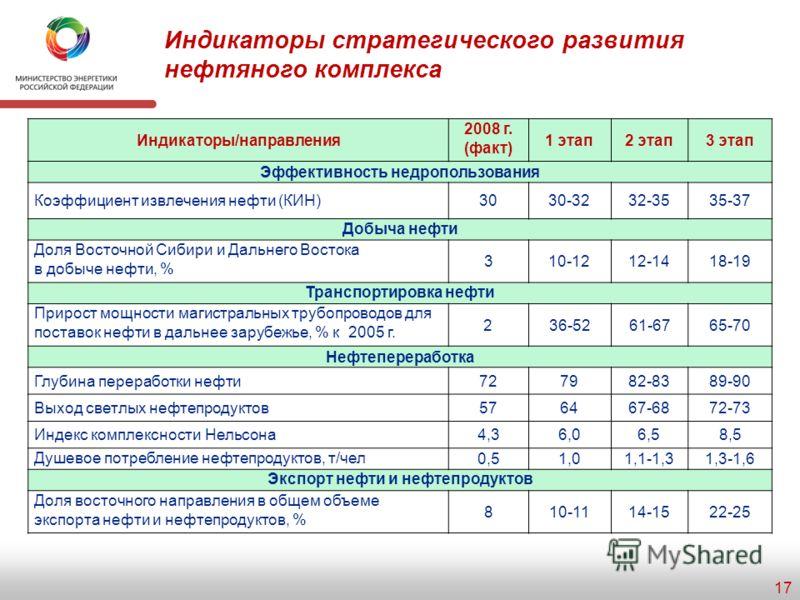 Экспорт топливно-энергетических ресурсов 16