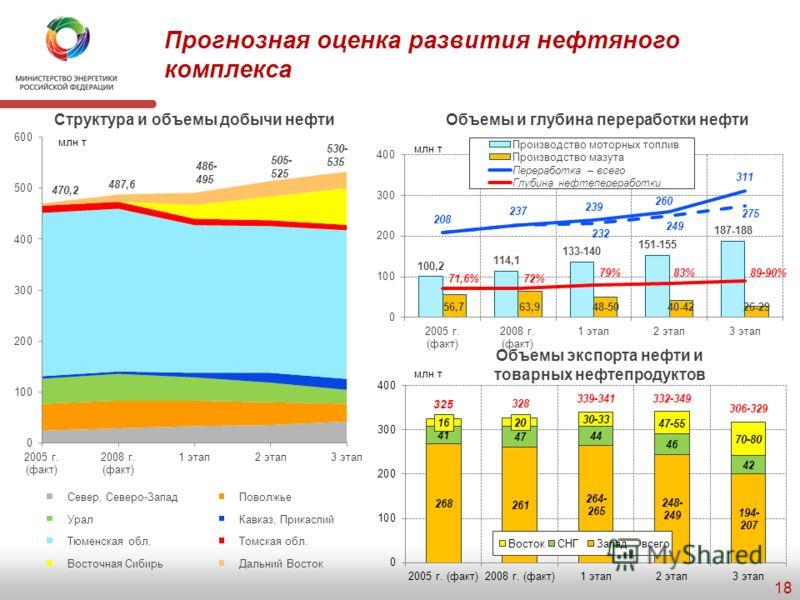Индикаторы стратегического развития нефтяного комплекса Индикаторы/направления 2008 г. (факт) 1 этап2 этап3 этап Эффективность недропользования Коэффициент извлечения нефти (КИН)3030-3232-3535-37 Добыча нефти Доля Восточной Сибири и Дальнего Востока