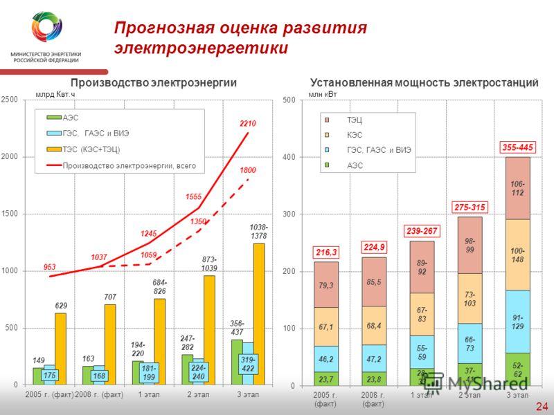Индикаторы стратегического развития электроэнергетики 23 Индикаторы/направления 2008 г. (факт) 1 этап2 этап3 этап Производство электроэнергии Доля нетопливных источников энергии в структуре производства электроэнергии, % 32,5не менее 34не менее 35не