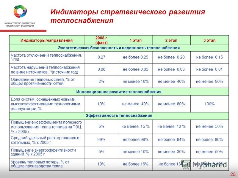 Прогнозная оценка развития электроэнергетики 24 Производство электроэнергииУстановленная мощность электростанций