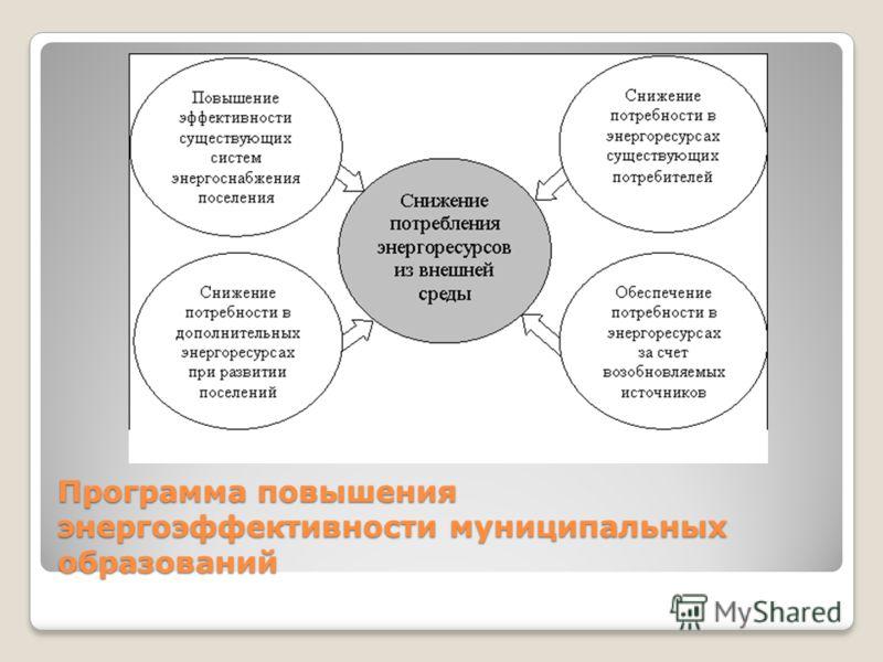 Программа повышения энергоэффективности муниципальных образований