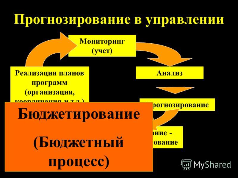 Прогнозирование в управлении Мониторинг (учет) Анализ Прогнозирование Планирование - программирование Реализация планов программ (организация, координация и т.д.) Бюджетирование (Бюджетный процесс)