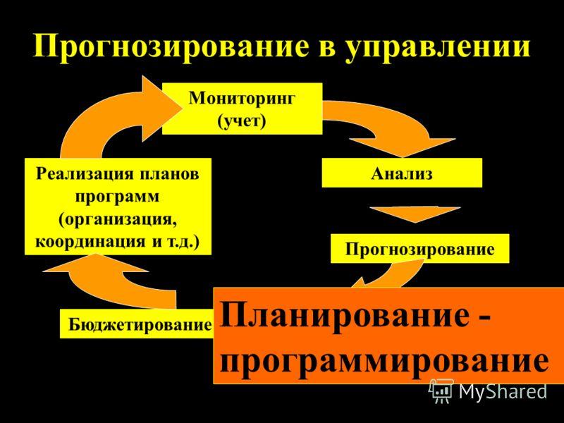 Прогнозирование в управлении Мониторинг (учет) Анализ Прогнозирование Планирование - программирование Реализация планов программ (организация, координация и т.д.) Бюджетирование Планирование - программирование