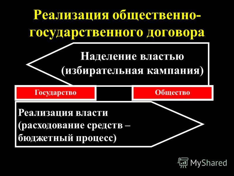 Реализация общественно- государственного договора ГосударствоОбщество Реализация власти (расходование средств – бюджетный процесс) Наделение властью (избирательная кампания)