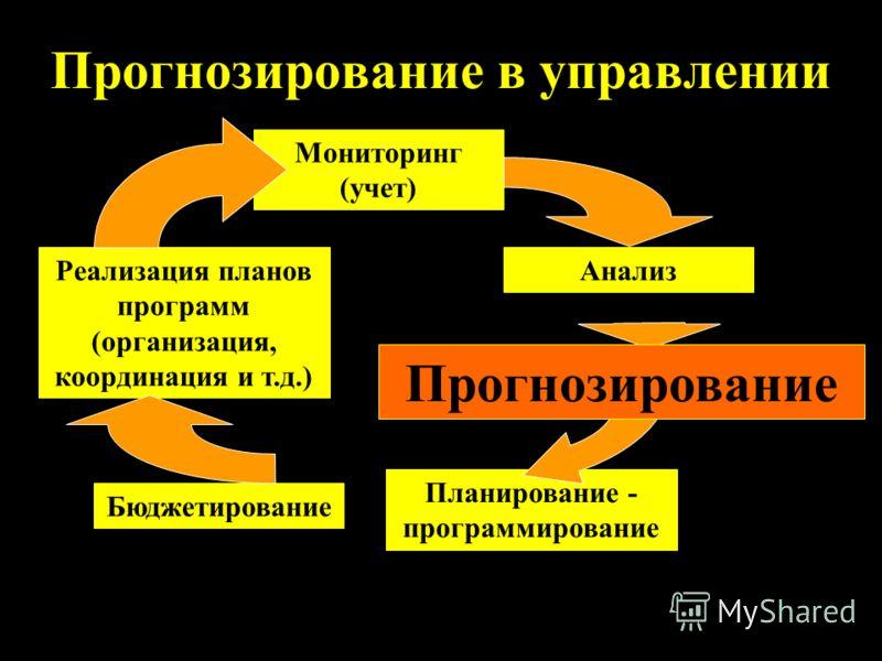 Прогнозирование в управлении Мониторинг (учет) Анализ Прогнозирование Планирование - программирование Реализация планов программ (организация, координация и т.д.) Бюджетирование Прогнозирование