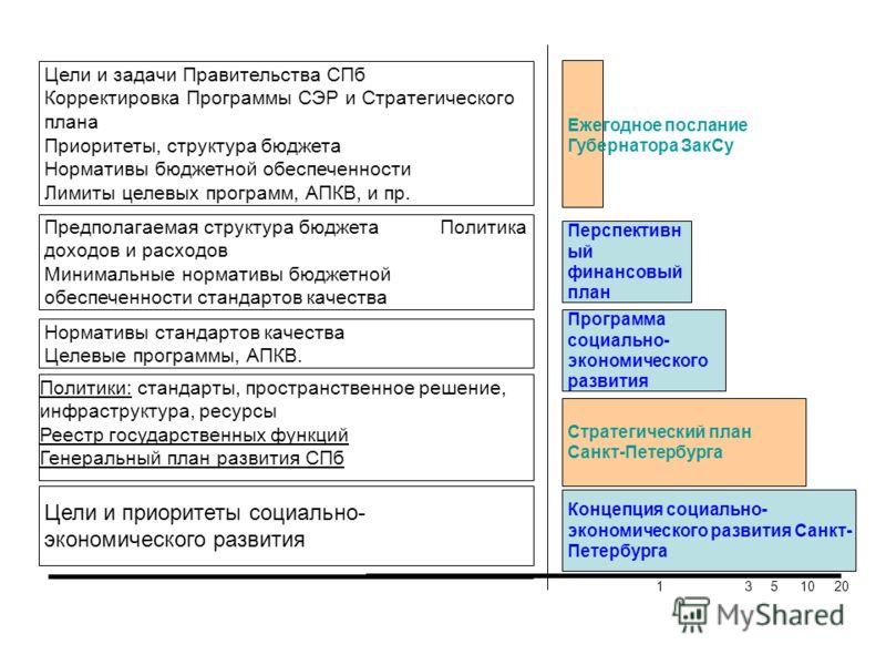 Концепция социально- экономического развития Санкт- Петербурга Стратегический план Санкт-Петербурга Программа социально- экономического развития Перспективн ый финансовый план Ежегодное послание Губернатора ЗакCу Нормативы стандартов качества Целевые