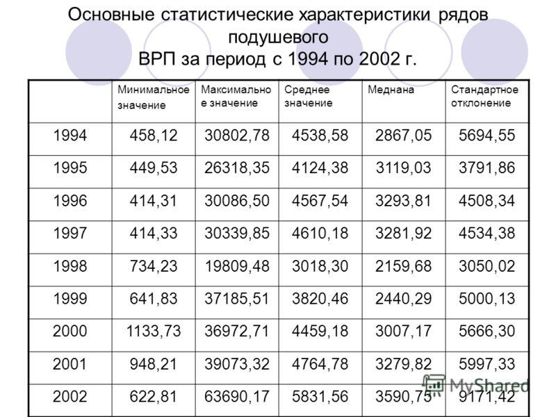 Основные статистические характеристики рядов подушевого ВРП за период с 1994 по 2002 г. Минимальное значение Максимально е значение Среднее значение МеднанаСтандартное отклонение 1994458,1230802,784538,582867,055694,55 1995449,5326318,354124,383119,0