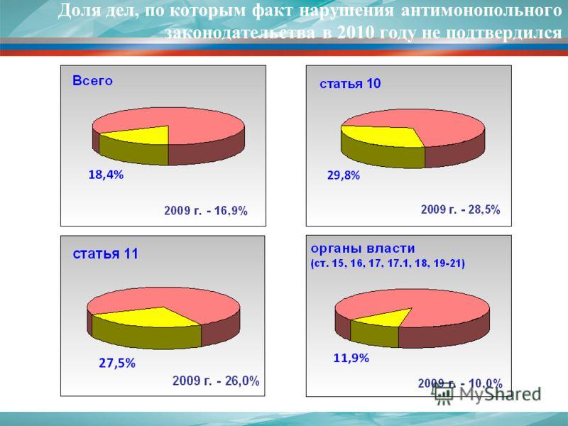 17 Доля дел, по которым факт нарушения антимонопольного законодательства в 2010 году не подтвердился
