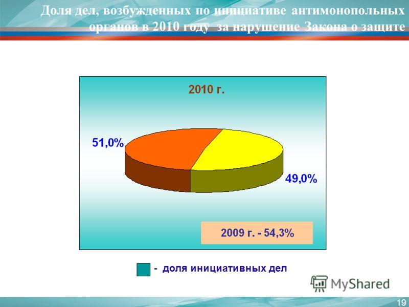 19 Доля дел, возбужденных по инициативе антимонопольных органов в 2010 году за нарушение Закона о защите конкуренции - доля инициативных дел