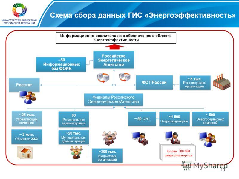 11 Схема сбора данных ГИС «Энергоэффективность» Российское Энергетическое Агентство ФСТ России ~ 50 СРО ~1 500 Энергоаудиторов ~1 500 Энергоаудиторов ~20 тыс. Муниципальных администраций ~20 тыс. Муниципальных администраций ~ 500 Энергосервисных комп