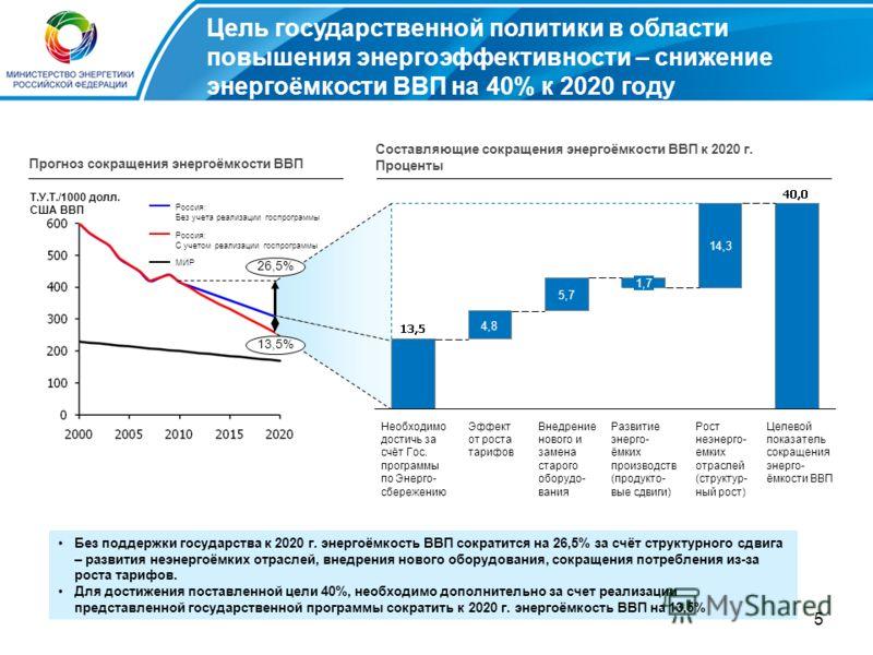 5 Цель государственной политики в области повышения энергоэффективности – снижение энергоёмкости ВВП на 40% к 2020 году Прогноз сокращения энергоёмкости ВВП Без поддержки государства к 2020 г. энергоёмкость ВВП сократится на 26,5% за счёт структурног