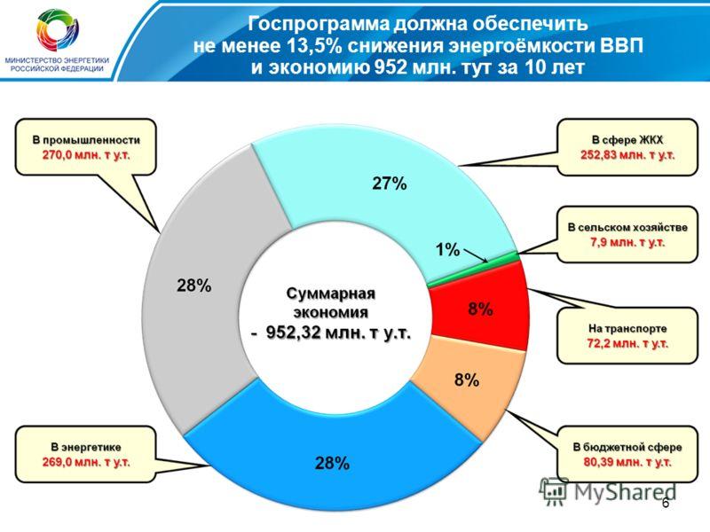 6 Госпрограмма должна обеспечить не менее 13,5% снижения энергоёмкости ВВП и экономию 952 млн. тут за 10 лет