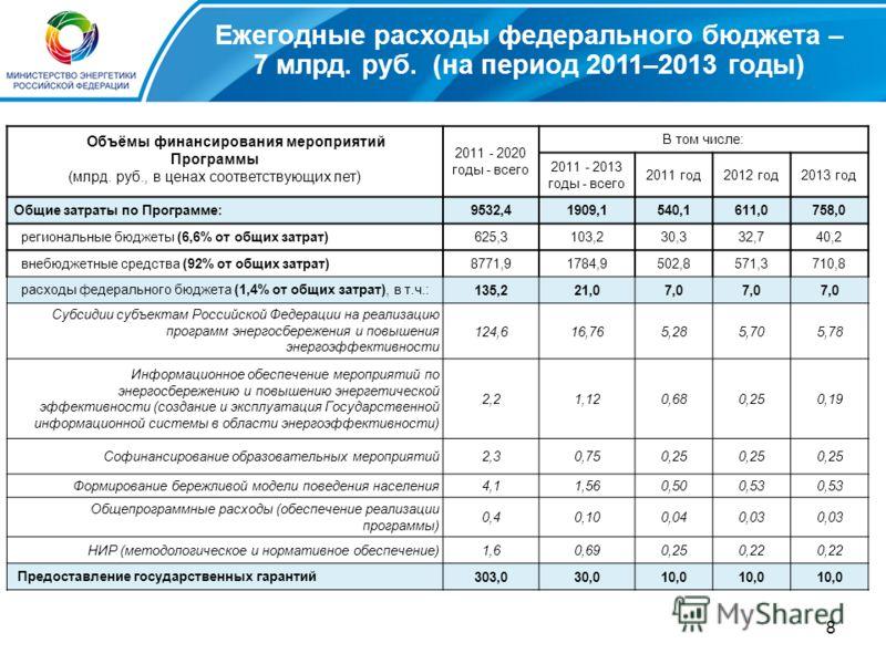 8 Ежегодные расходы федерального бюджета – 7 млрд. руб. (на период 2011–2013 годы) 2011 - 2020 годы - всего В том числе: 2011 - 2013 годы - всего 2011 год2012 год2013 год Общие затраты по Программе:9532,41909,1540,1611,0758,0 региональные бюджеты (6,