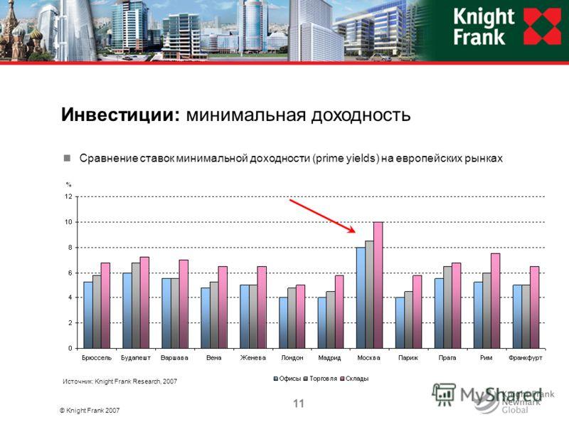 © Knight Frank 2007 11 Инвестиции: минимальная доходность Источник: Knight Frank Research, 2007 Сравнение ставок минимальной доходности (prime yields) на европейских рынках