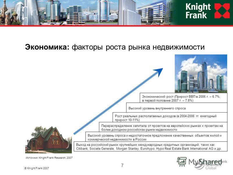 Экономика: факторы роста рынка недвижимости © Knight Frank 2007 Источник: Knight Frank Research, 2007 Выход на российский рынок крупнейших международных кредитных организаций, таких как: Citibank, Societe Generale, Morgan Stanley, Eurohypo, Hypo Real