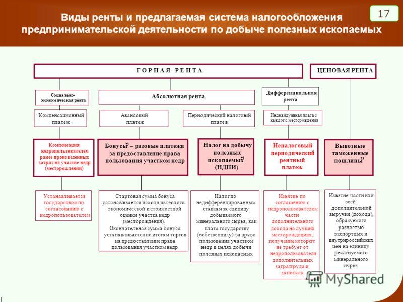 Виды ренты и предлагаемая система налогообложения предпринимательской деятельности по добыче полезных ископаемых 17