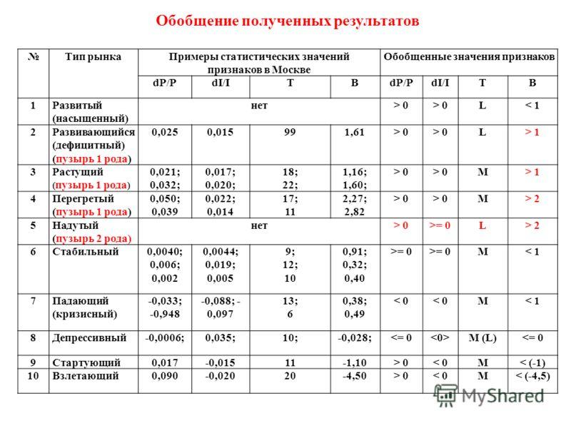 Обобщение полученных результатов Тип рынкаПримеры статистических значений признаков в Москве Обобщенные значения признаков dP/PdI/IТВdP/PdI/IТВ 1Развитый (насыщенный) нет> 0 L< 1 2Развивающийся (дефицитный) (пузырь 1 рода) 0,0250,015991,61> 0 L> 1 3Р