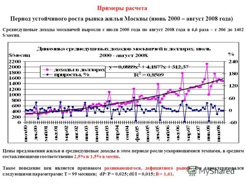 Примеры расчета Период устойчивого роста рынка жилья Москвы (июнь 2000 – август 2008 года) Среднедушевые доходы москвичей выросли с июля 2000 года по август 2008 года в 4,6 раза – с 306 до 1402 $/месяц. Цены предложения жилья и среднедушевые доходы в