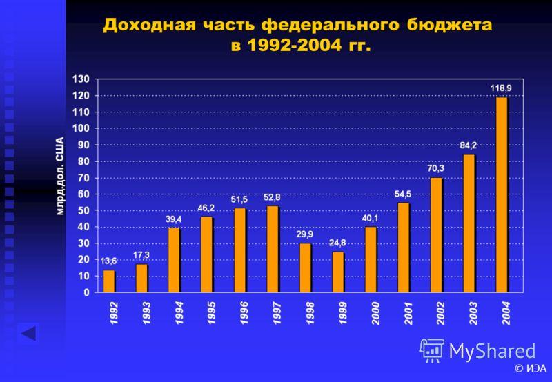 © ИЭА Доходная часть федерального бюджета в 1992-2004 гг.