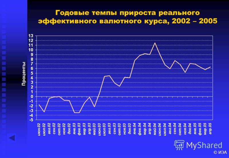 © ИЭА Годовые темпы прироста реального эффективного валютного курса, 2002 – 2005
