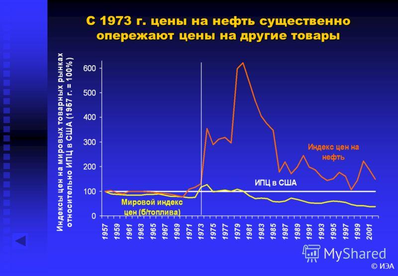 © ИЭА С 1973 г. цены на нефть существенно опережают цены на другие товары