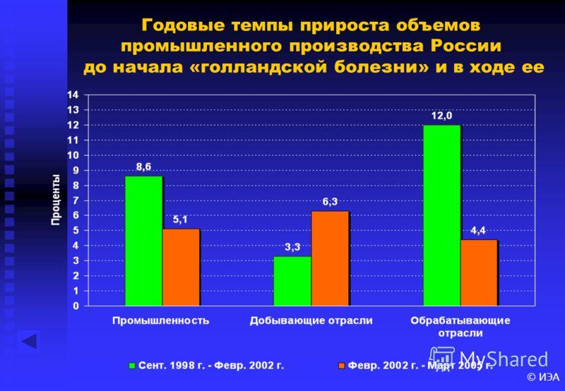 © ИЭА Годовые темпы прироста объемов промышленного производства России до начала «голландской болезни» и в ходе ее