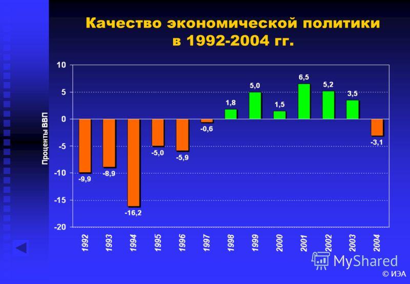 Качество экономической политики в 1992-2004 гг.