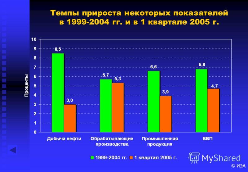 Темпы прироста некоторых показателей в 1999-2004 гг. и в 1 квартале 2005 г.